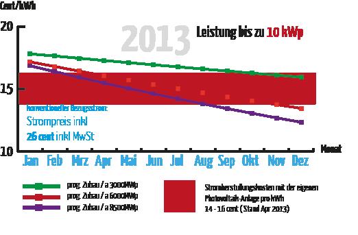 eeg einspeisevergütung 2013