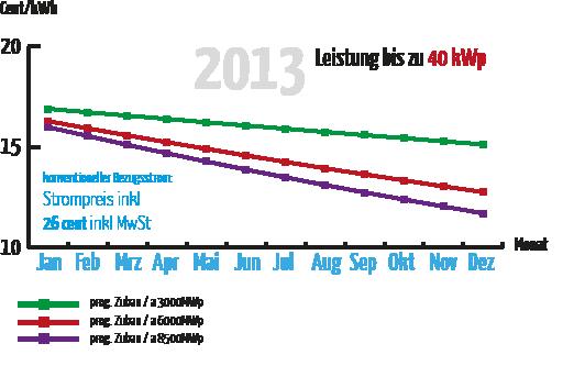 EEG Einspeisevergütung 2013 bis 40 Kwp